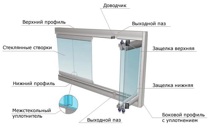 Безрамное остекление балконов - эффектно и оригинально - ....