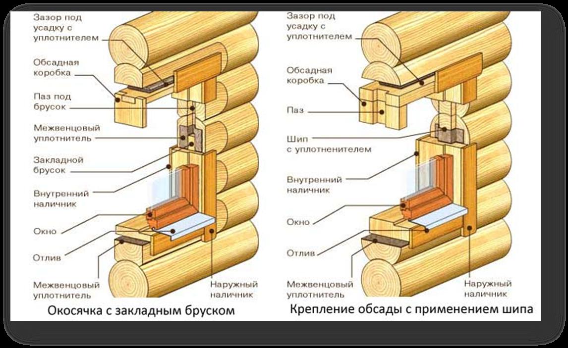 Как сделать окосячку в брусовом доме своими